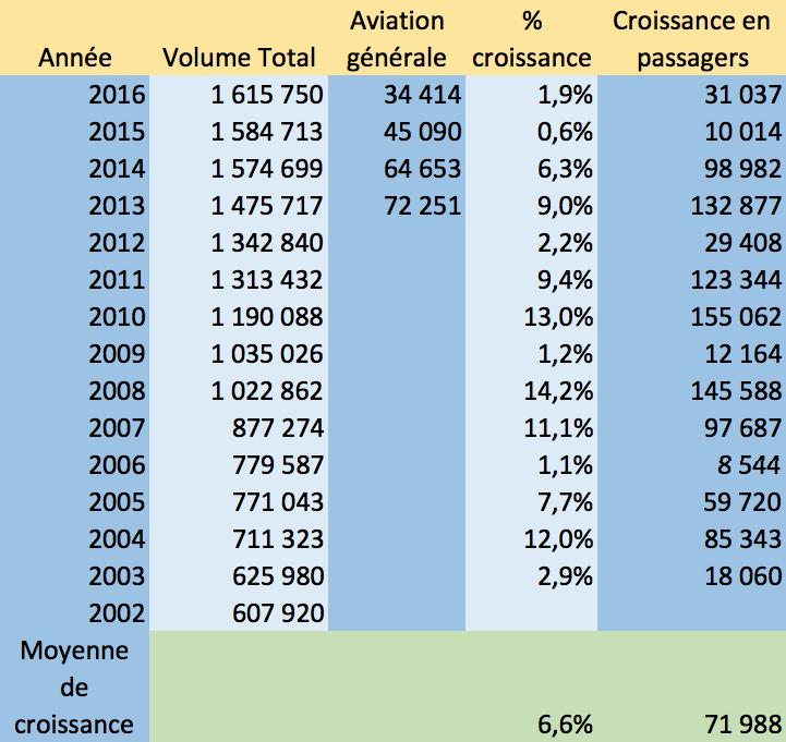 Tableau croissance annuelle à YQB 2003 à 2016