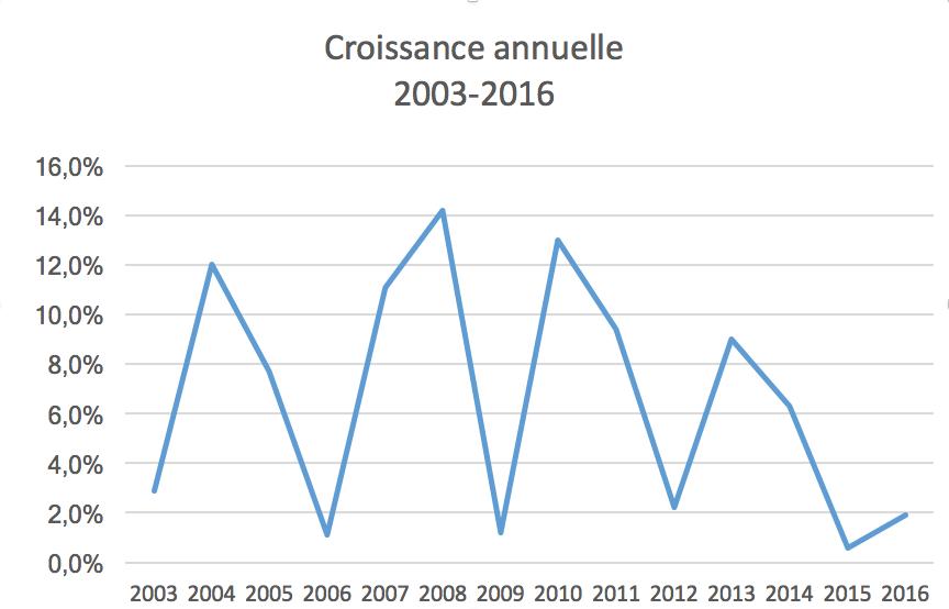 Graphique variations annuelle de la croissance à YQB