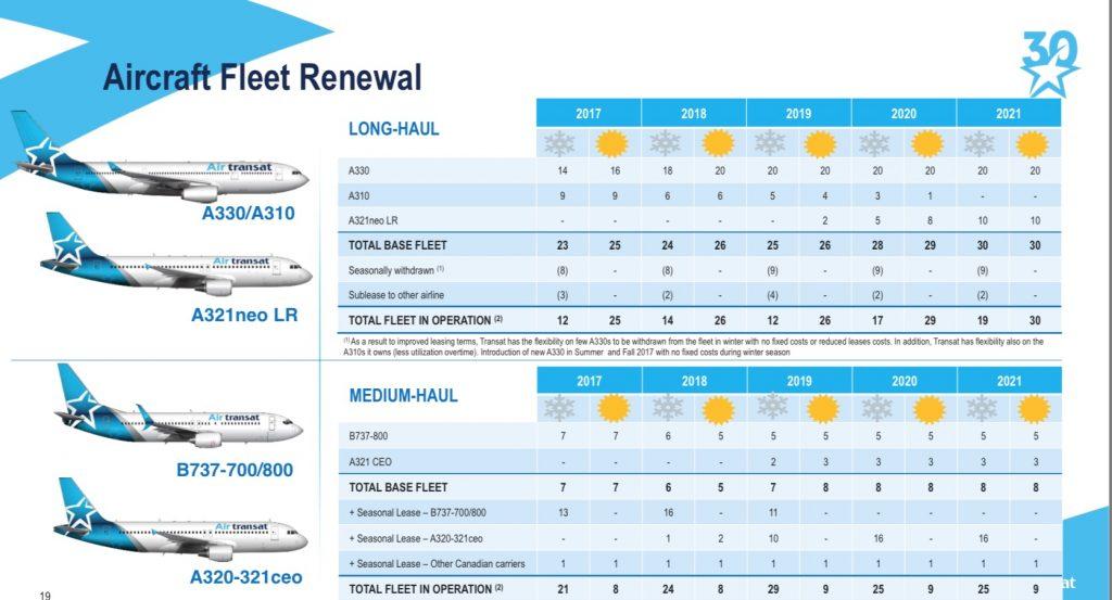le plan de renouvellement de la flotte d'air transat