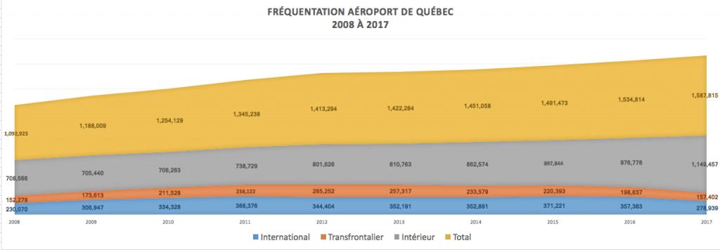 Croissance du nombre de passagers à YQB 2008-2017