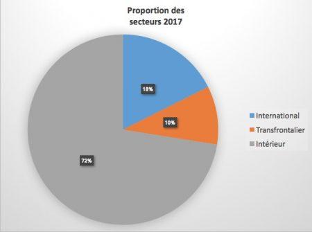 Proportion des secteurs YQB 2017