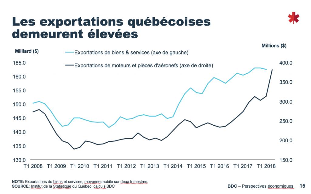 Exportations entreprises québécoises