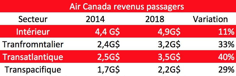 Air Canada revenus passagers