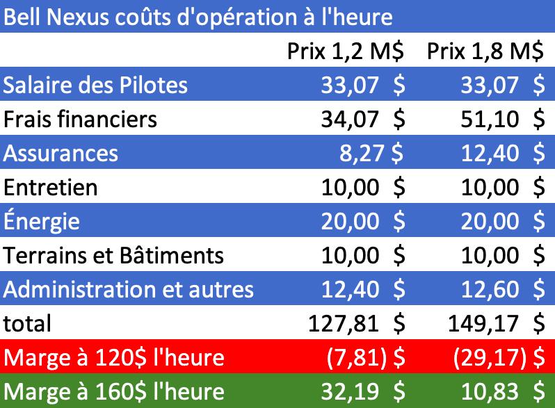 Bell Nexus coût d'opéation à l'heure