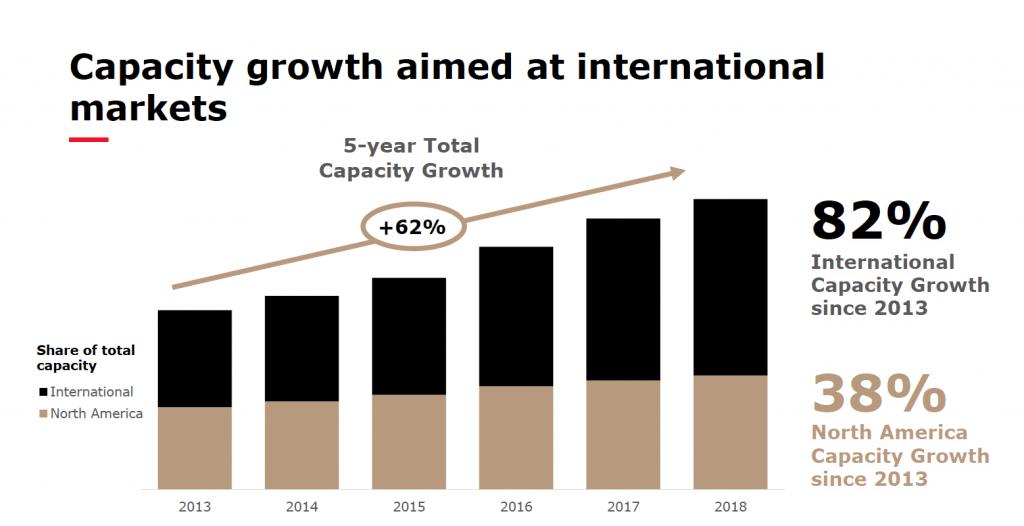 Croissance de la capacité d'Air Canada 2013-2018