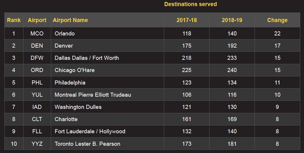 Aéroports majeurs avec le plus de nouvelles routes