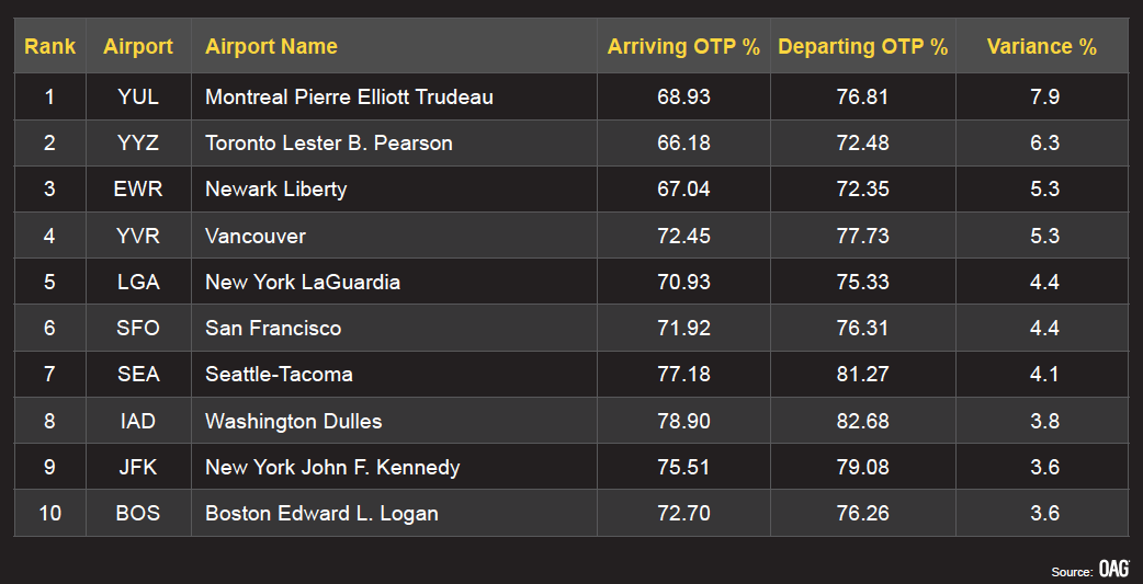 Aéroports majeurs efficacité
