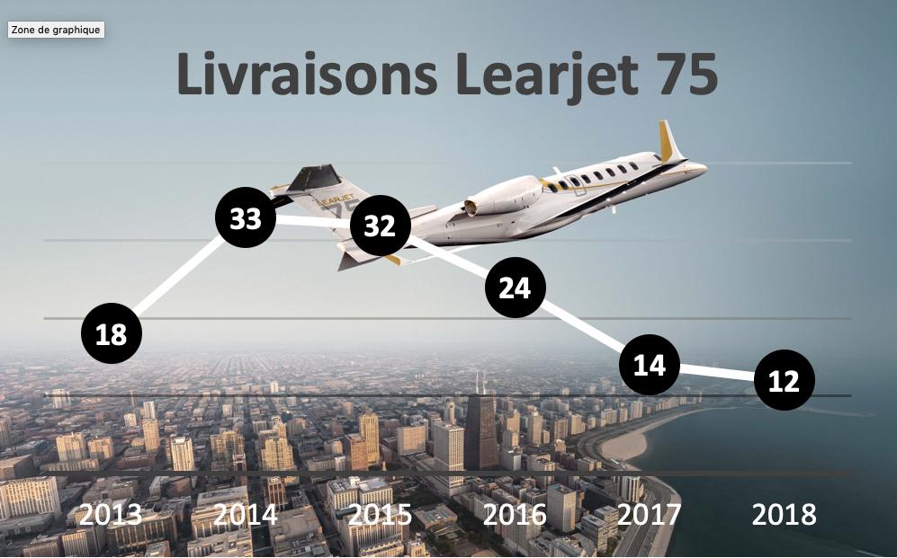 Ce tableau montre les livraisons de Learjet 75 depuis son lancement