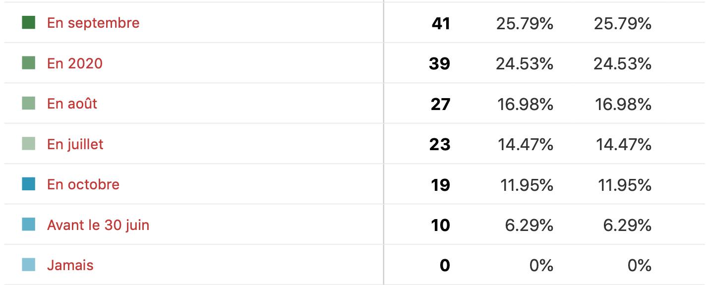 Le 22 avril nous avons tenus un sondage sur le MAX dont voici les résultats