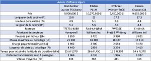 Tableau de comparaison entre les avions d'affaires légers