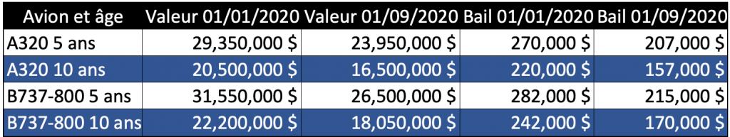 B737MAX à prix de liquidation