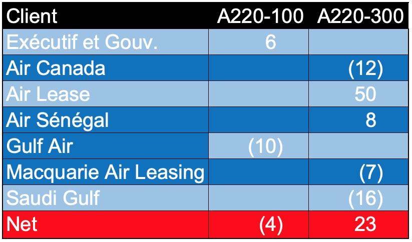 A220, variations carnet de commandes
