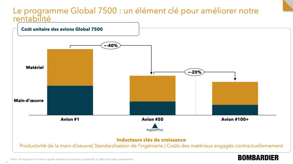 Courbe d'apprentissage du Global 7500