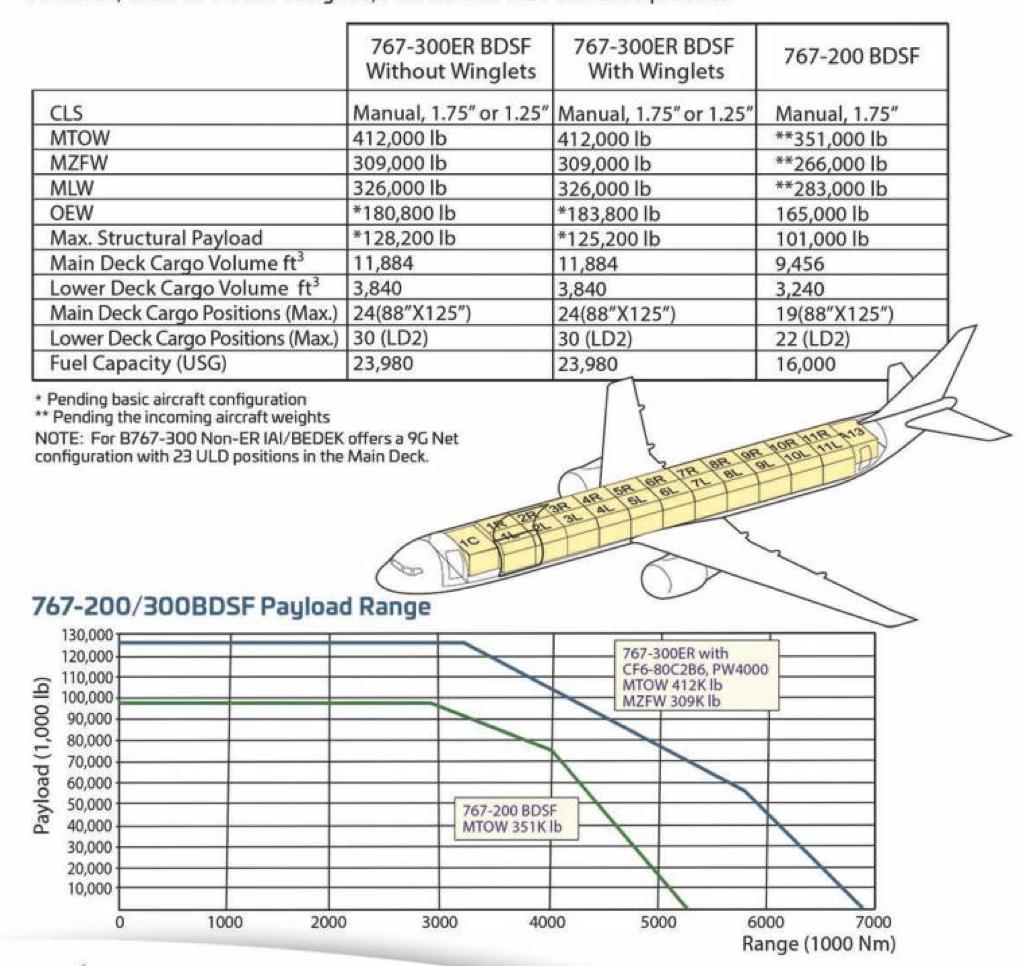 Spécifications B767 cargo