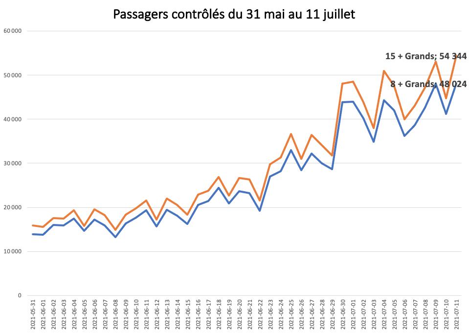 Transport aérien: passagers contrôlés 31 mai au 11 juillet