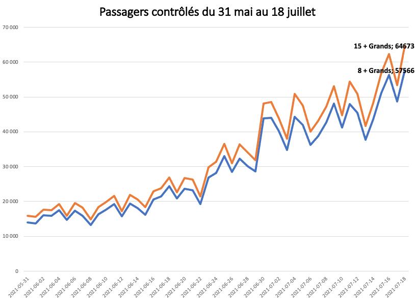 Passagers quotidiens du transport aérien contrôlés au 18 juillet
