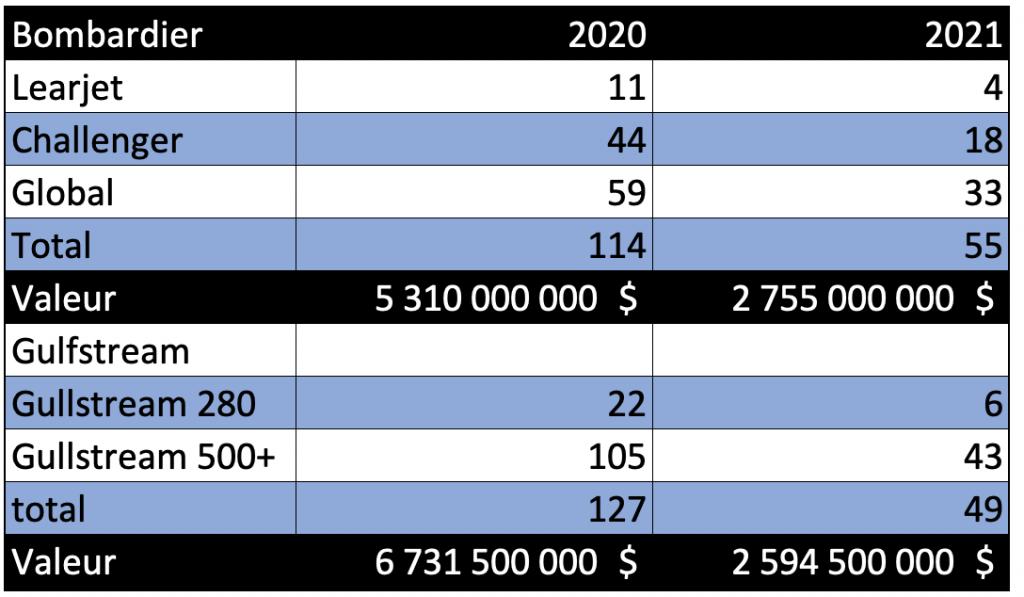 Comparaison Bombardier-Gulfstream