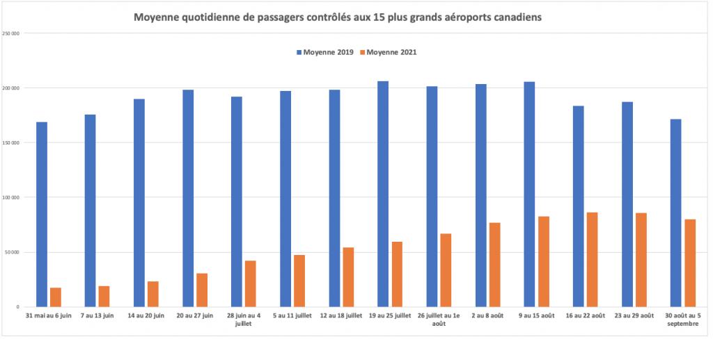 Passagers du transport aérien contrôlés