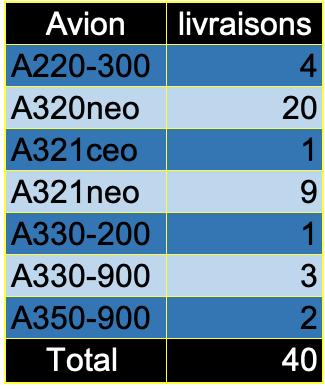Airbus, livraisons en septembre 2021