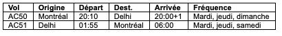 Air Canada horaire des vols Montréal-Delhi