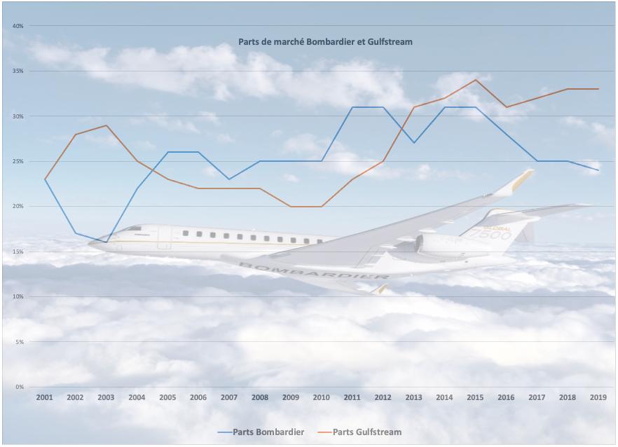 Parts de marché Bombardier et Gulfstream